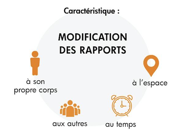 Schéma modification des rapports - processus de désocialisation