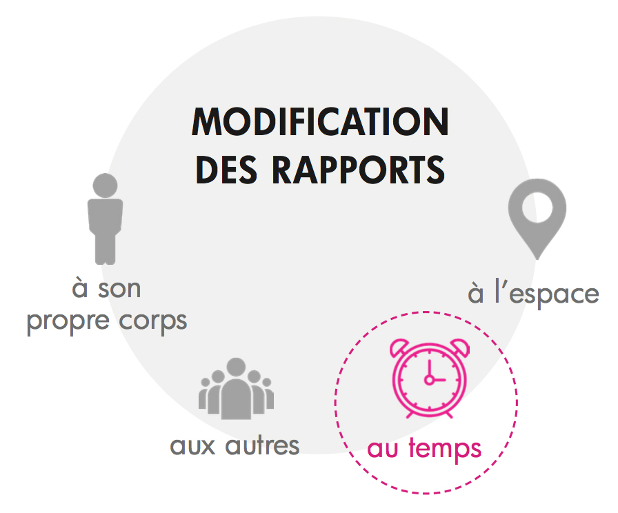 Schéma modification du rapport au temps